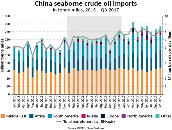 Chinese Crude Oil Demand Needs 45 Additional VLCCs To